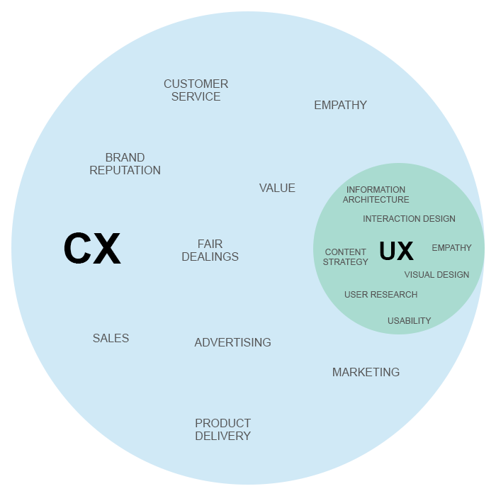 UX is an integral part of Customer Experience