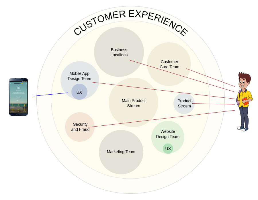 CX is the sum of all experiences a customer has with a brand